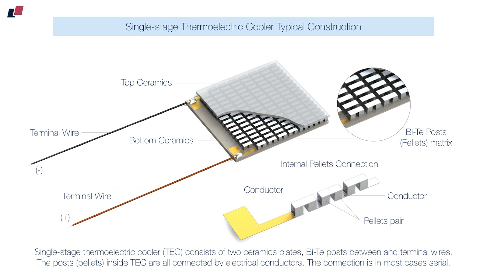 Thermoelectric Cooler Circuit Diagram | Thermoelectic Coolers Introduction The Basics
