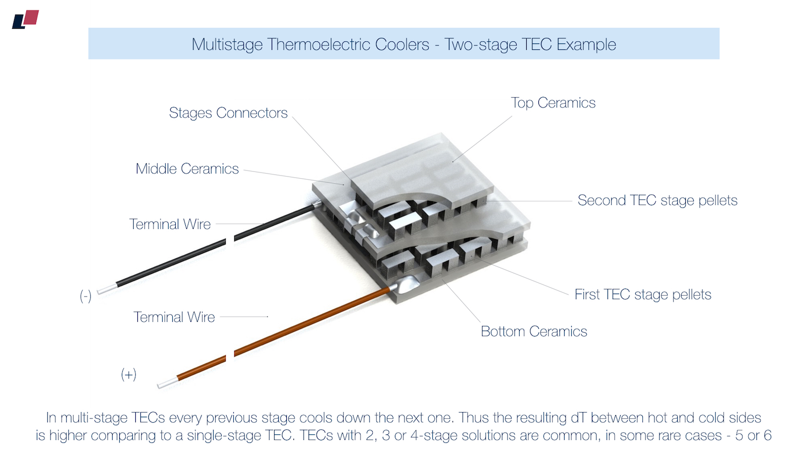 Thermoelectric Cooler Wiring Diagram Detailed Diagrams Thermoelectic Coolers Introduction The Basics Walk In